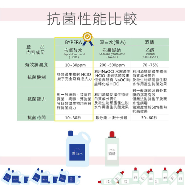 (BYPERA)BYPERA Wide-Efficient Concentrated Antibacterial Liquid 5000ml