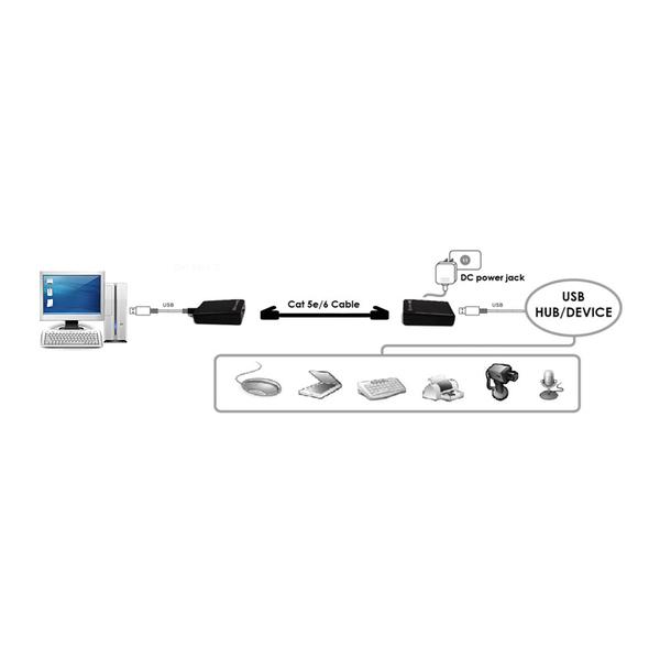 (SUNBOX)SUNBOX USB Cat5 Extender (UE201C)
