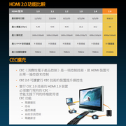 iNeno-HDMI ความเร็วสูงซูเปอร์วิจิตรส่งแบนรุ่นบรรทัด 2.0 -3M